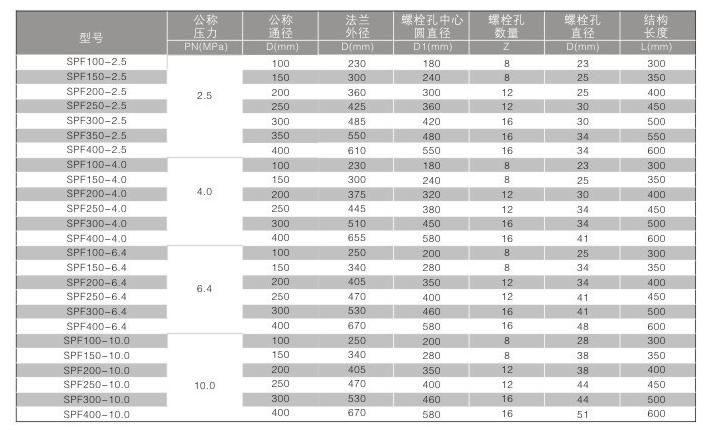 三片式矿浆阀系列表