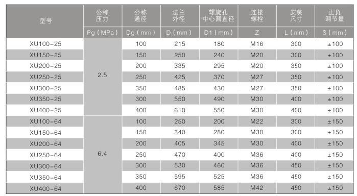 内限位伸缩节系列表